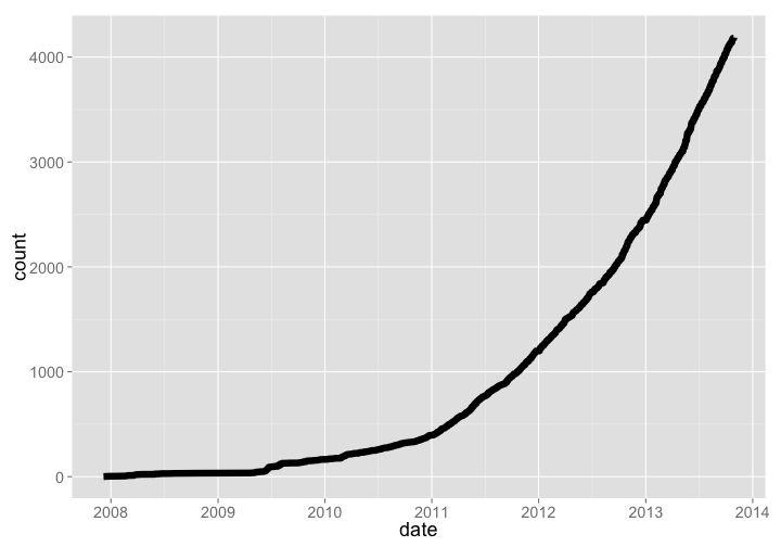 Growth of open data in biology