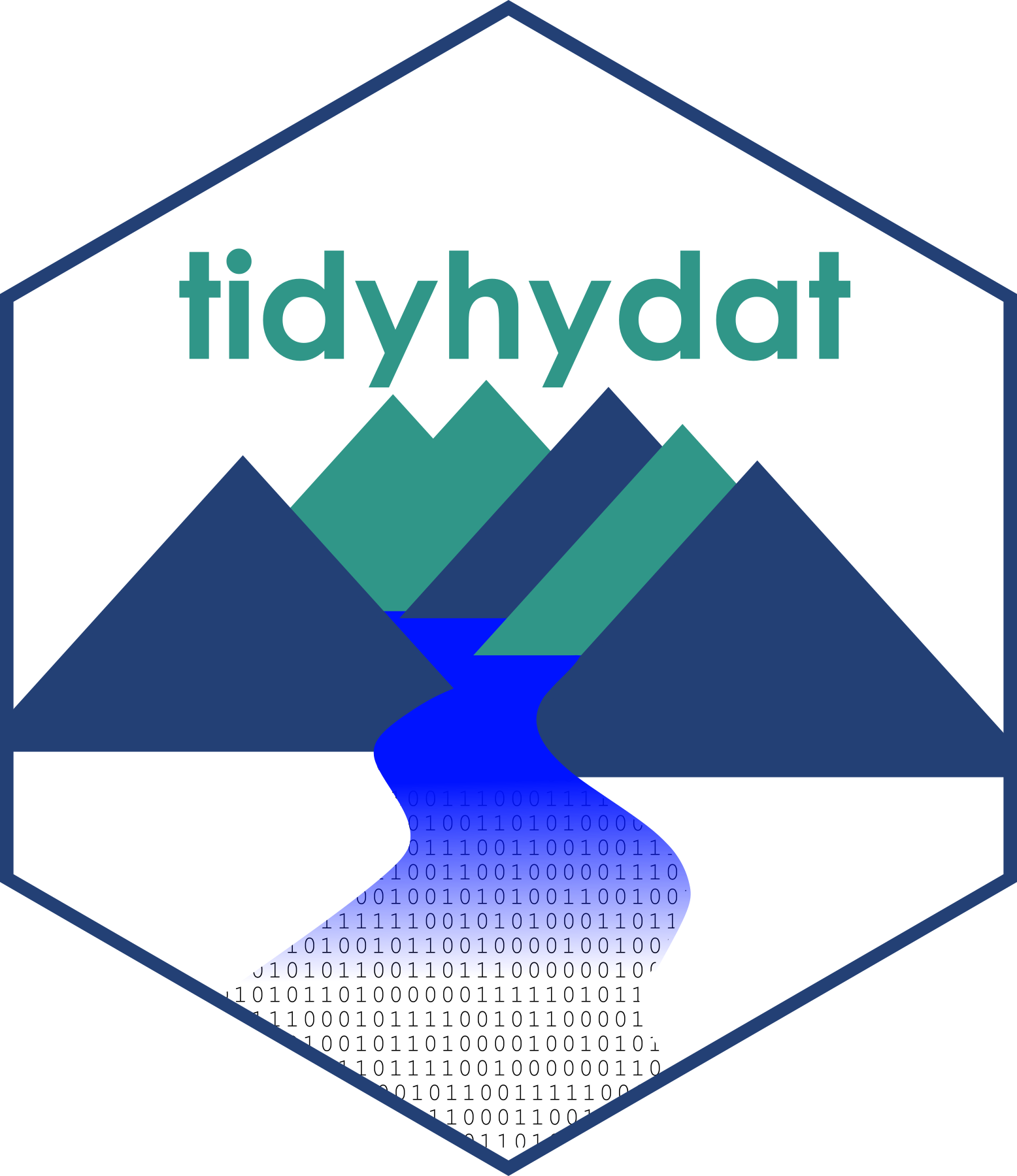 5 Things I Learned Making a Package to Work with Hydrometric Data in R