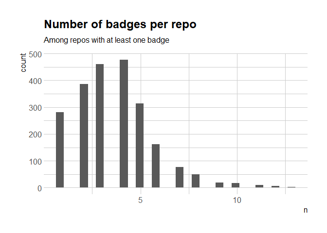 All the Badges One Can Earn: Parsing Badges of CRAN Packages READMEs
