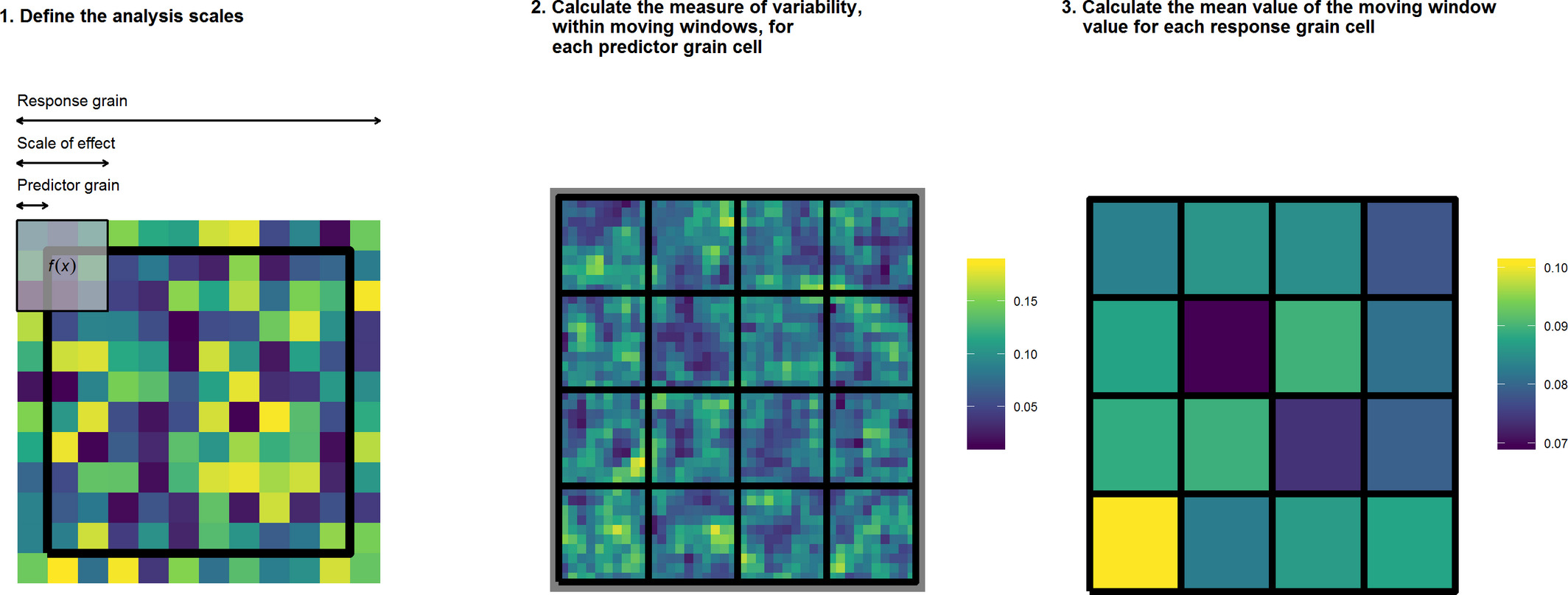 Aggregating spatial data with the grainchanger package